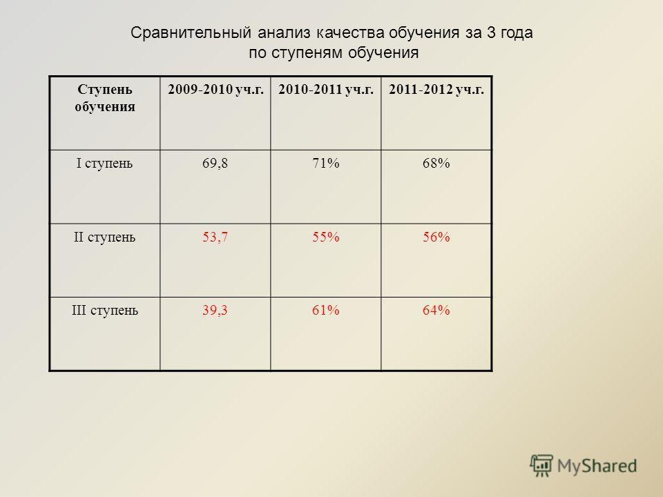 Сравнительный анализ качества обучения за 3 года по ступеням обучения Ступень обучения 2009-2010 уч.г.2010-2011 уч.г.2011-2012 уч.г. I ступень69,871%68% II ступень53,755%56% III ступень39,361%64%
