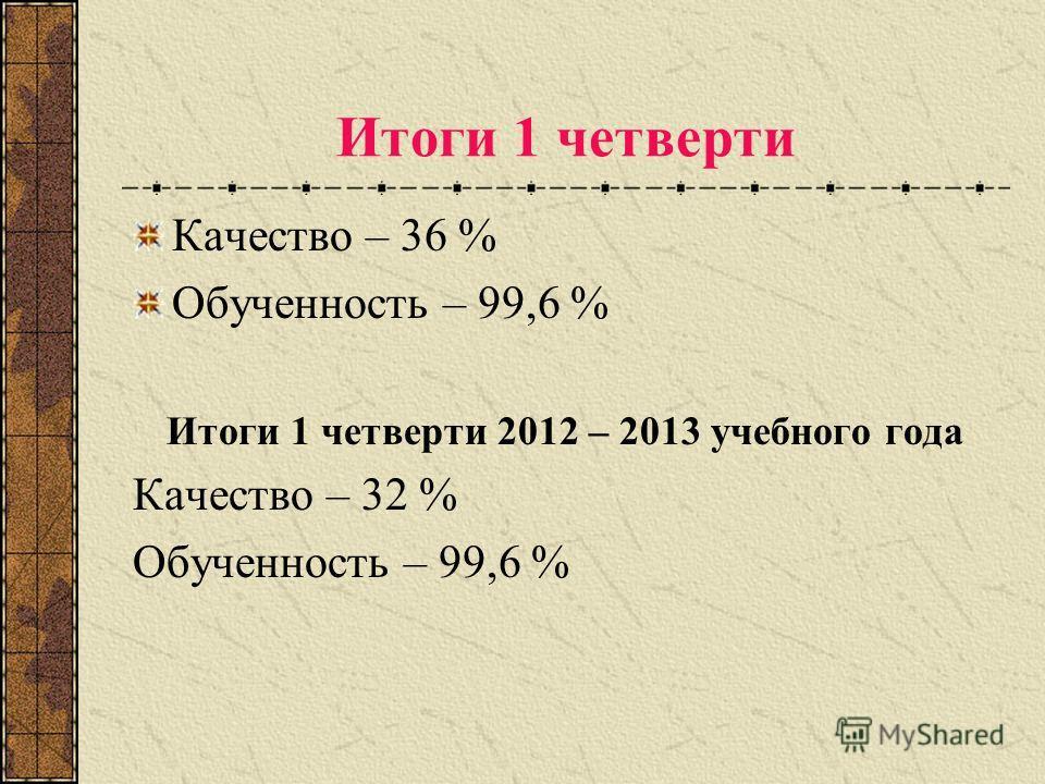 Итоги 1 четверти Качество – 36 % Обученность – 99,6 % Итоги 1 четверти 2012 – 2013 учебного года Качество – 32 % Обученность – 99,6 %