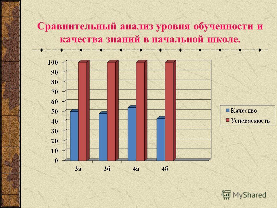 Сравнительный анализ уровня обученности и качества знаний в начальной школе.