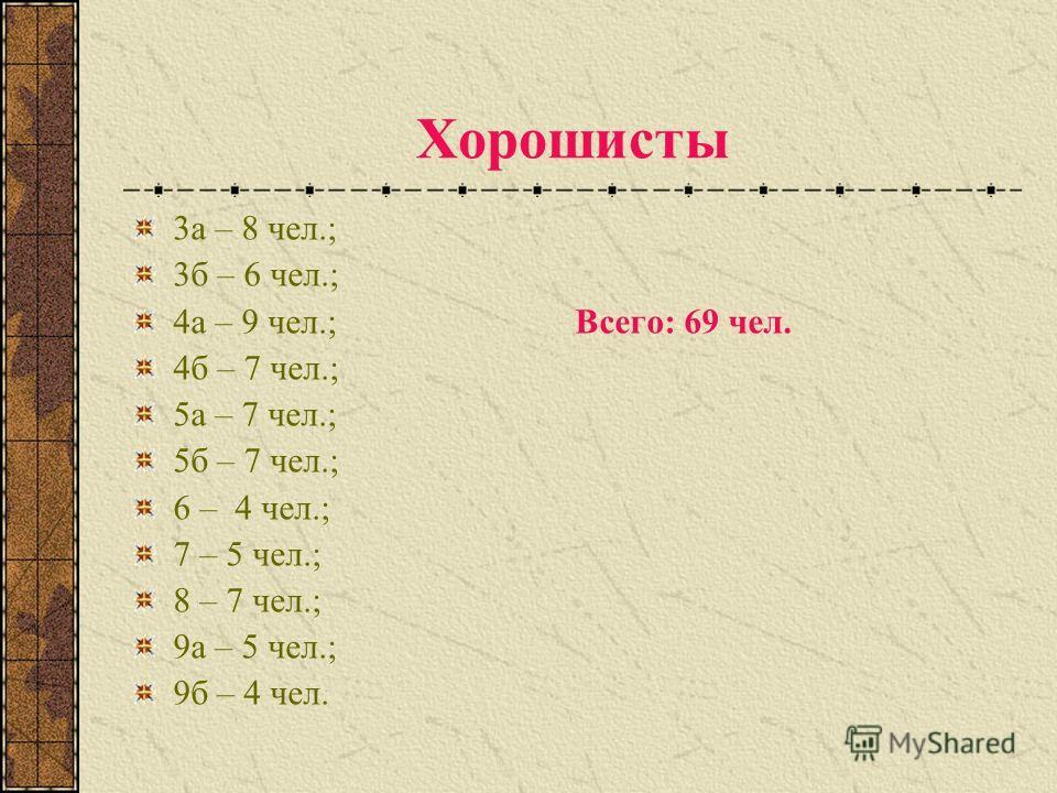 Хорошисты 3а – 8 чел.; 3б – 6 чел.; 4а – 9 чел.; Всего: 69 чел. 4б – 7 чел.; 5а – 7 чел.; 5б – 7 чел.; 6 – 4 чел.; 7 – 5 чел.; 8 – 7 чел.; 9а – 5 чел.; 9б – 4 чел.