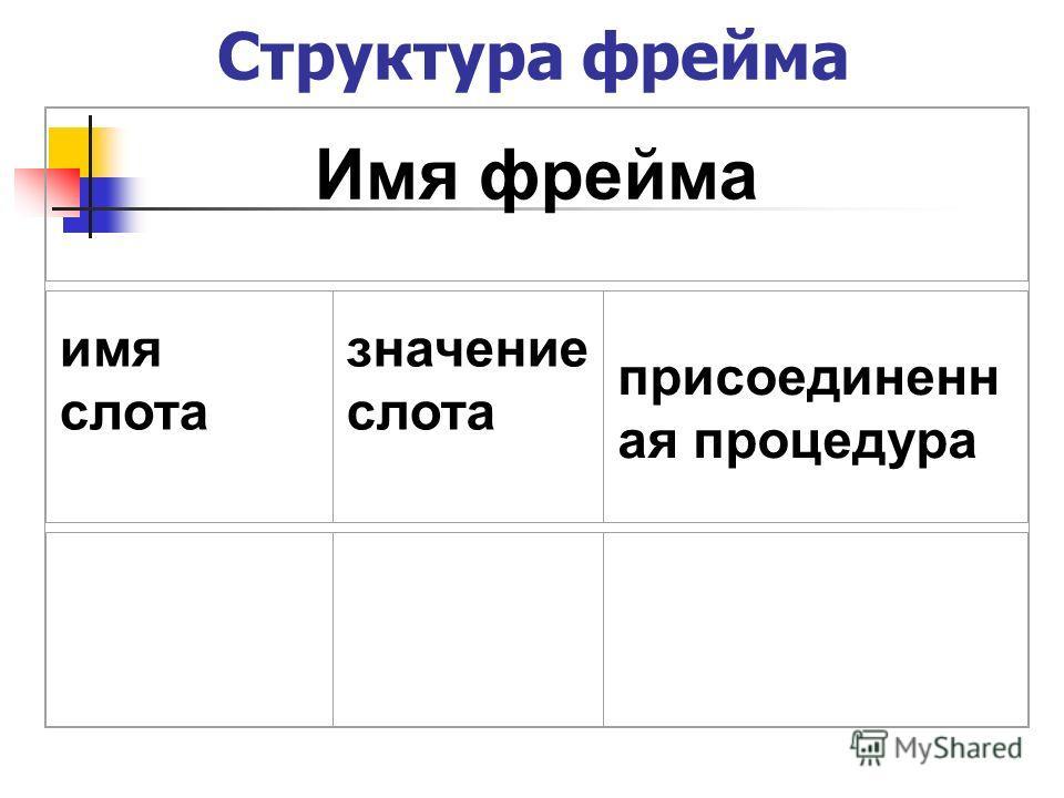 Структура фрейма Имя фрейма имя слота значение слота присоединенн ая процедура