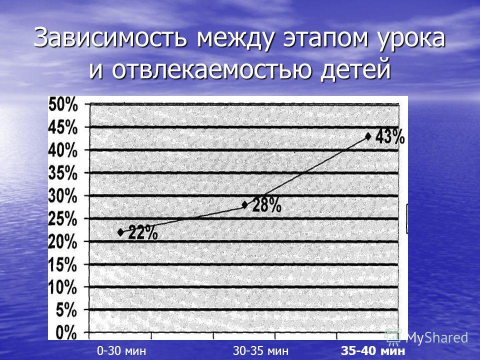 Зависимость между этапом урока и отвлекаемостью детей Таблица 2.. Типичные проявления школьной тревожности на различных этапах школьного обучения * 0-30 мин35-40 мин30-35 мин