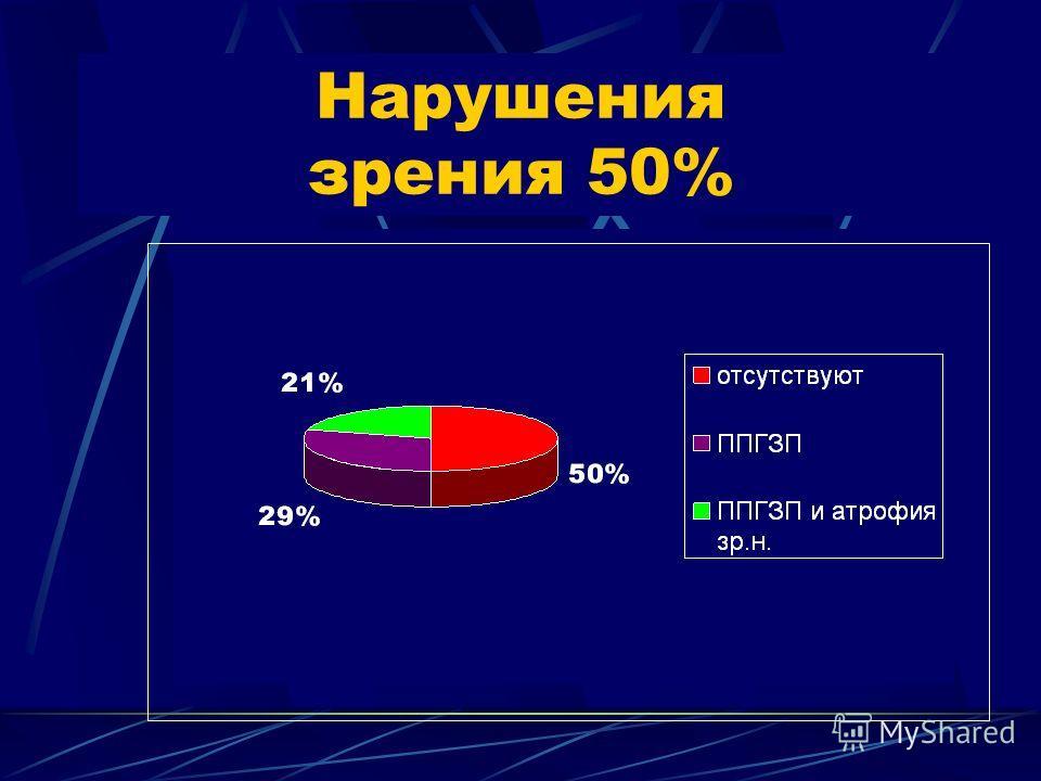 Нарушения зрения 50%