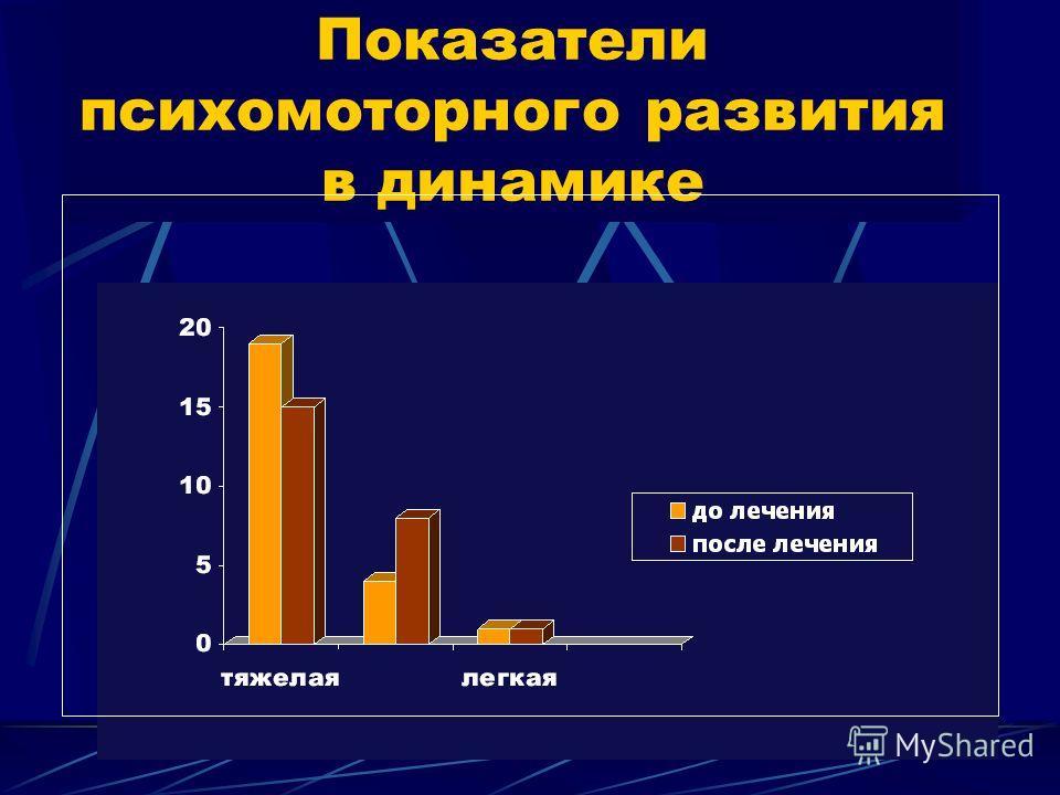 Показатели психомоторного развития в динамике
