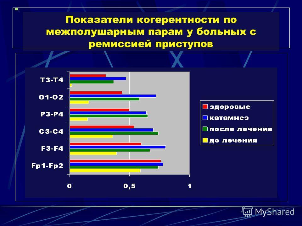 Показатели когерентности по межполушарным парам у больных с ремиссией приступов