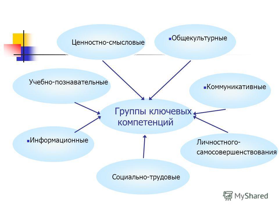 Ценностно-смысловые Общекультурные Личностного- самосовершенствования Группы ключевых компетенций Учебно-познавательные Информационные Коммуникативные Социально-трудовые
