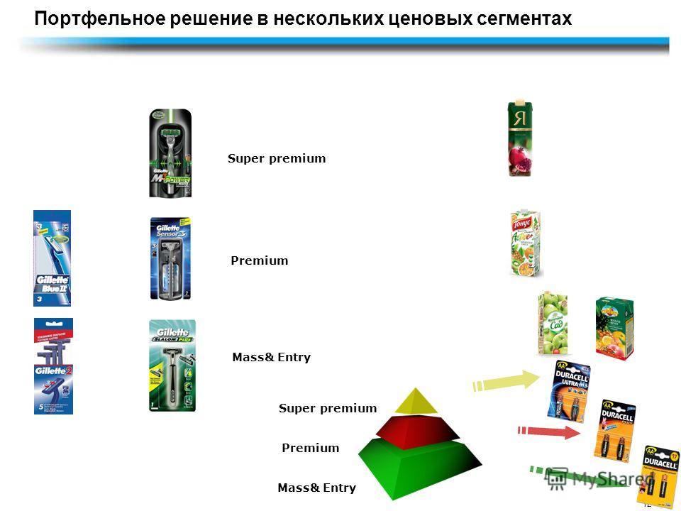 12 Портфельное решение в нескольких ценовых сегментах Mass& Entry Premium Super premium Mass& Entry Premium Super premium