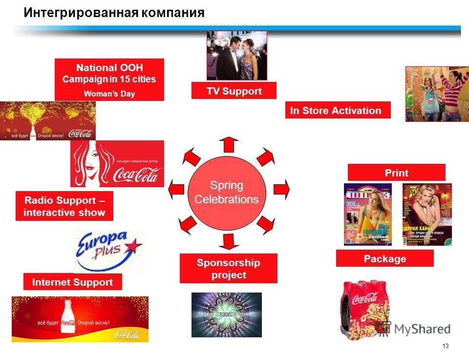 13 Spring Celebrations National OOH Campaign in 15 cities Womans Day TV Support In Store Activation Internet Support Radio Support – interactive show Sponsorship project Package Print Интегрированная компания