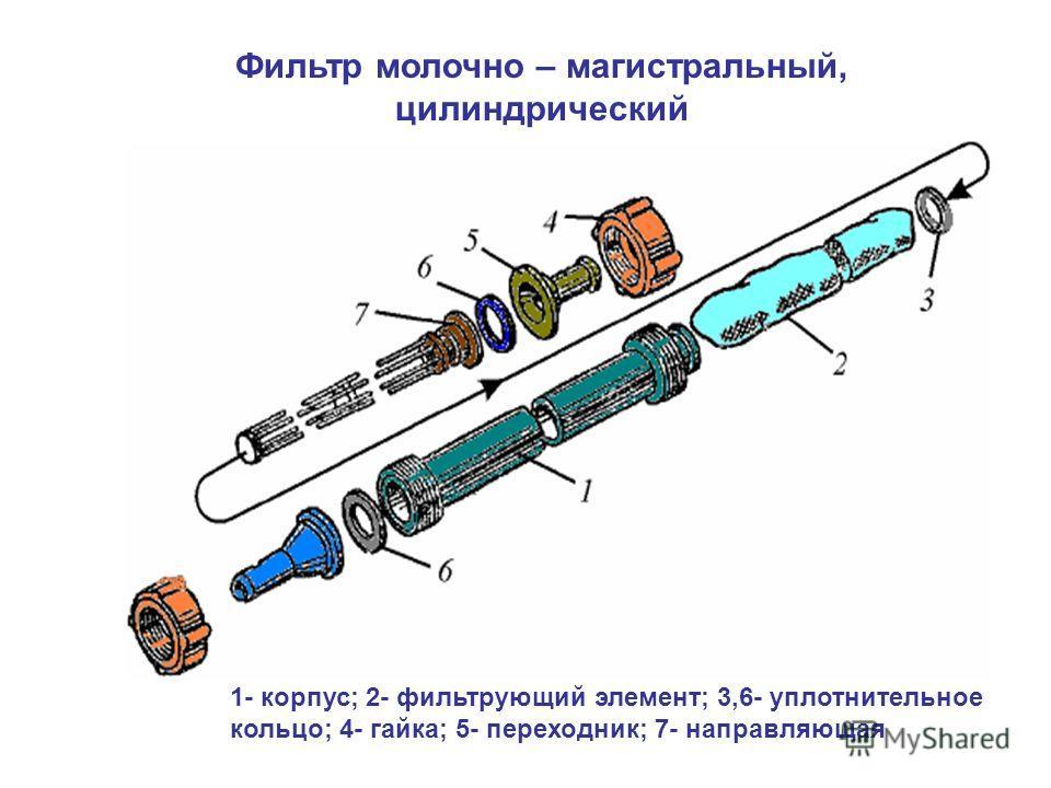 Фильтр молочно – магистральный, цилиндрический 1- корпус; 2- фильтрующий элемент; 3,6- уплотнительное кольцо; 4- гайка; 5- переходник; 7- направляющая