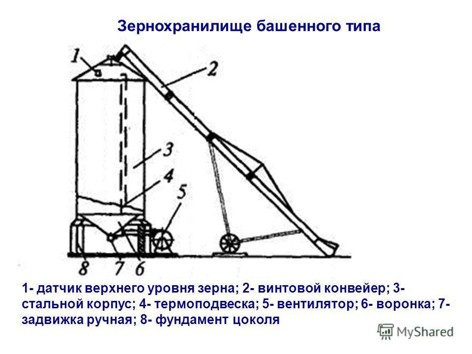 1- датчик верхнего уровня зерна; 2- винтовой конвейер; 3- стальной корпус; 4- термоподвеска; 5- вентилятор; 6- воронка; 7- задвижка ручная; 8- фундамент цоколя Зернохранилище башенного типа