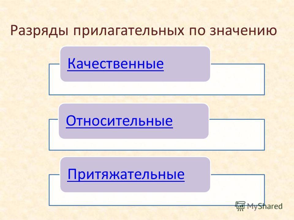 Разряды прилагательных по значению КачественныеОтносительныеПритяжательные