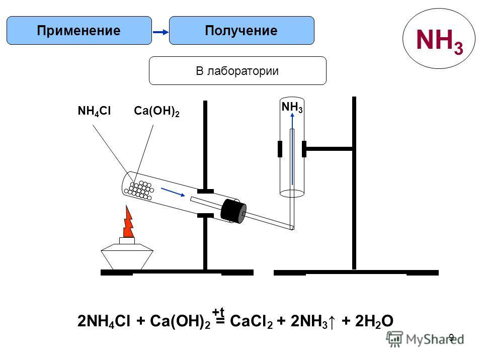 9 ПолучениеПрименение В лаборатории 2NH 4 Cl + Ca(OH) 2 = CaCl 2 + 2NH 3 + 2H 2 O +t NH 4 ClCa(OH) 2 NH 3