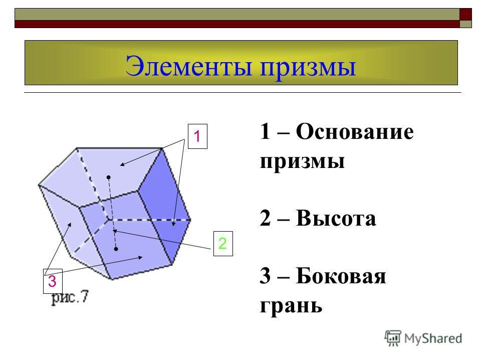 Элементы призмы 1 2 3 1 – Основание призмы 2 – Высота 3 – Боковая грань