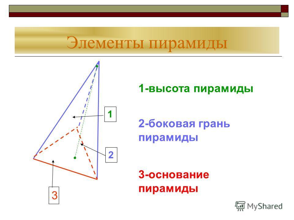 Элементы пирамиды 1 2 3 1-высота пирамиды 2-боковая грань пирамиды 3-основание пирамиды