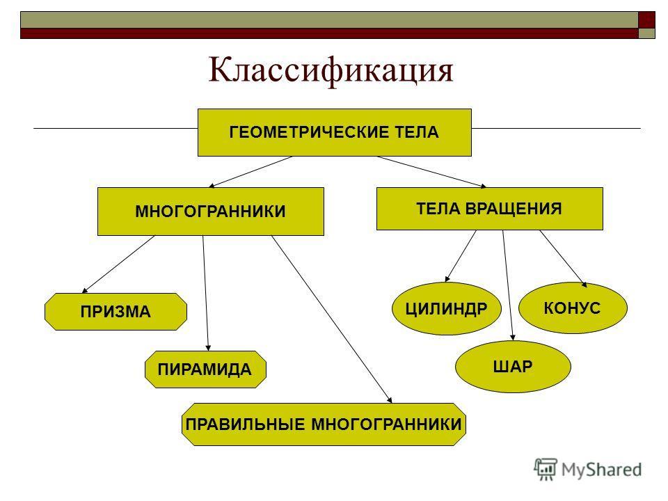 Классификация ГЕОМЕТРИЧЕСКИЕ ТЕЛА МНОГОГРАННИКИ ТЕЛА ВРАЩЕНИЯ ПРИЗМА ПИРАМИДА ПРАВИЛЬНЫЕ МНОГОГРАННИКИ ЦИЛИНДР КОНУС ШАР