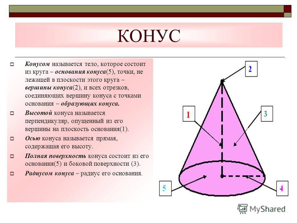 КОНУС Конусом называется тело, которое состоит из круга – основания конуса(5), точки, не лежащей в плоскости этого круга – вершины конуса(2), и всех отрезков, соединяющих вершину конуса с точками основания – образующих конуса. Высотой конуса называет