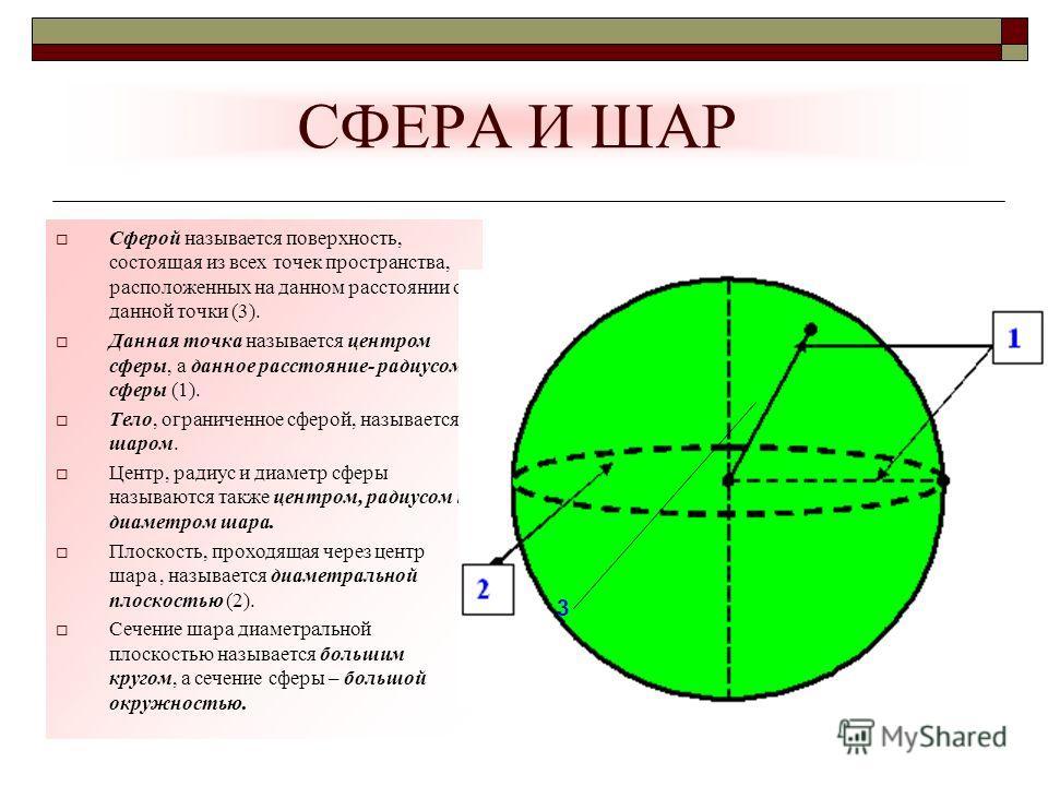 СФЕРА И ШАР Сферой называется поверхность, состоящая из всех точек пространства, расположенных на данном расстоянии от данной точки (3). Данная точка называется центром сферы, а данное расстояние- радиусом сферы (1). Тело, ограниченное сферой, называ