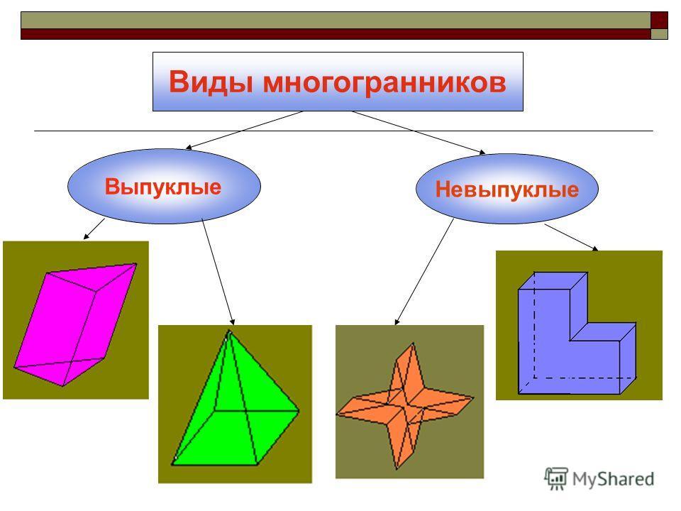 Виды многогранников Выпуклые Невыпуклые