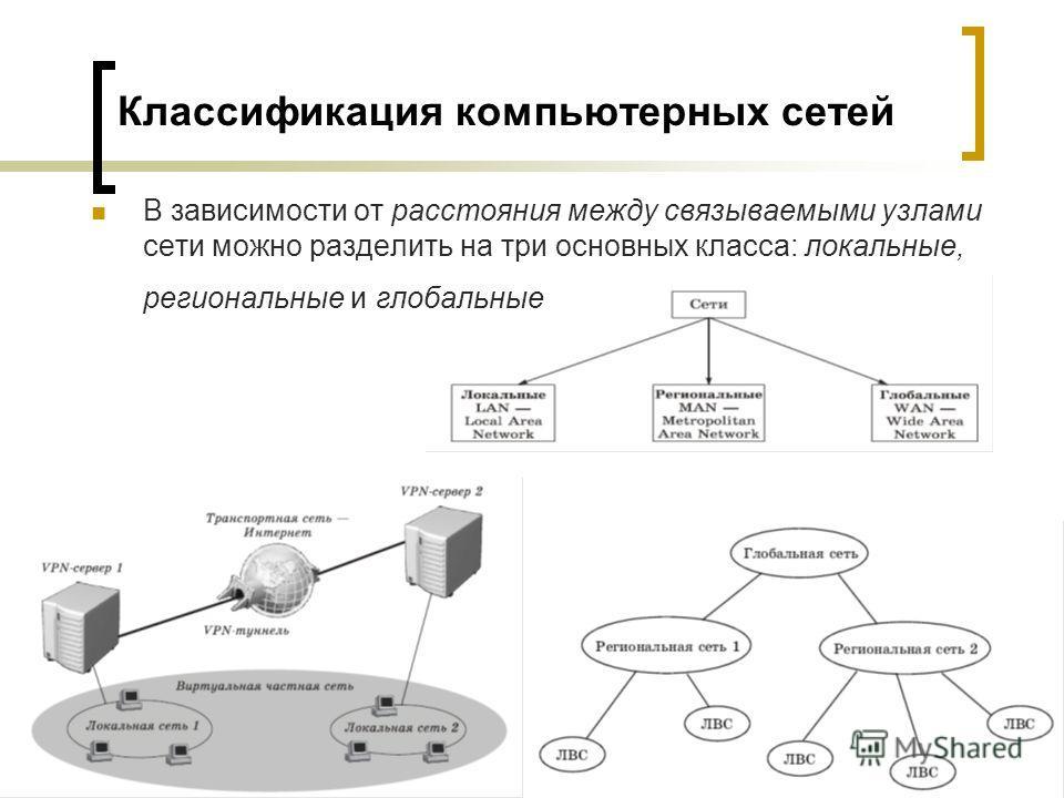 Классификация компьютерных сетей В зависимости от расстояния между связываемыми узлами сети можно разделить на три основных класса: локальные, региональные и глобальные