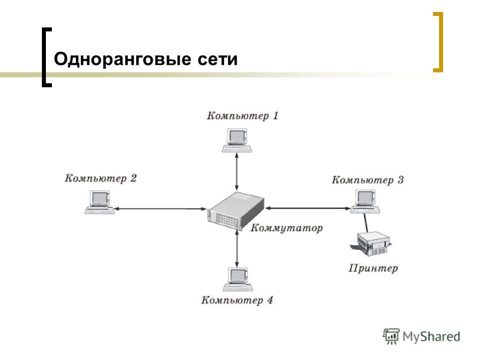 Одноранговые сети