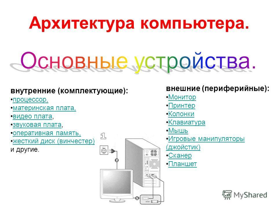 Архитектура компьютера. внешние (периферийные): Монитор Принтер Колонки Клавиатура Мышь Игровые манипуляторы (джойстик)Игровые манипуляторы (джойстик) Сканер Планшет внутренние (комплектующие): процессор, материнская плата, видео плата,видео плата зв