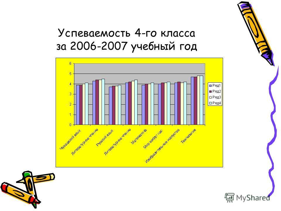 Успеваемость 4-го класса за 2006-2007 учебный год