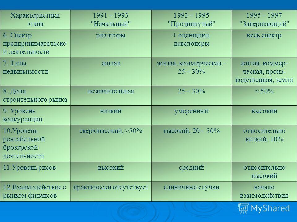 Характеристики этапа 1991 – 1993