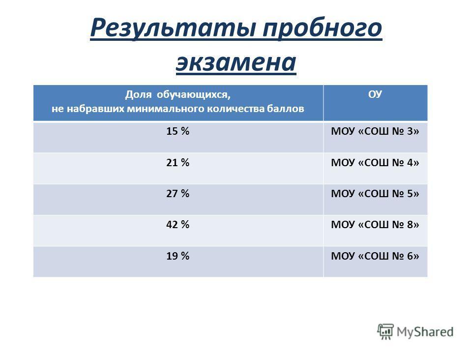 Результаты пробного экзамена Доля обучающихся, не набравших минимального количества баллов ОУ 15 %МОУ «СОШ 3» 21 %МОУ «СОШ 4» 27 %МОУ «СОШ 5» 42 %МОУ «СОШ 8» 19 %МОУ «СОШ 6»