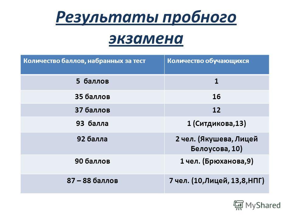 Результаты пробного экзамена Количество баллов, набранных за тестКоличество обучающихся 5 баллов1 35 баллов16 37 баллов12 93 балла1 (Ситдикова,13) 92 балла2 чел. (Якушева, Лицей Белоусова, 10) 90 баллов1 чел. (Брюханова,9) 87 – 88 баллов7 чел. (10,Ли