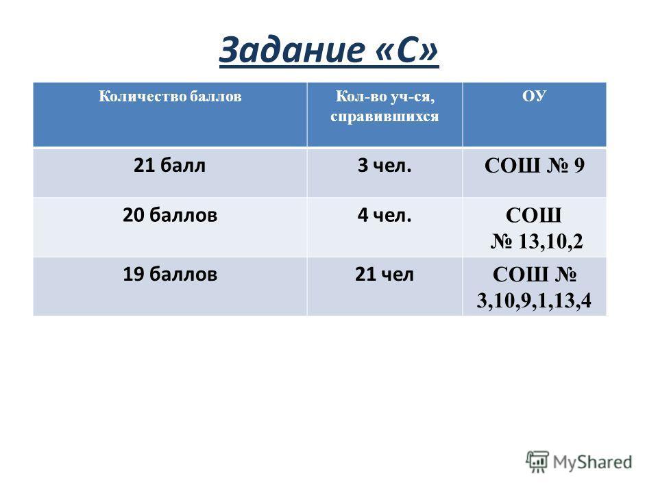 Задание «С» Количество балловКол-во уч-ся, справившихся ОУ 21 балл3 чел. СОШ 9 20 баллов4 чел. СОШ 13,10,2 19 баллов21 чел СОШ 3,10,9,1,13,4