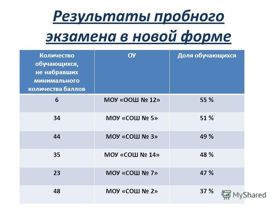 Результаты пробного экзамена в новой форме Количество обучающихся, не набравших минимального количества баллов ОУДоля обучающихся 6МОУ «ООШ 12»55 % 34МОУ «СОШ 5»51 % 44МОУ «СОШ 3»49 % 35МОУ «СОШ 14»48 % 23МОУ «СОШ 7»47 % 48МОУ «СОШ 2»37 %