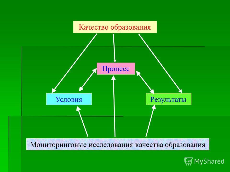 Качество образования Процесс Мониторинговые исследования качества образования РезультатыУсловия
