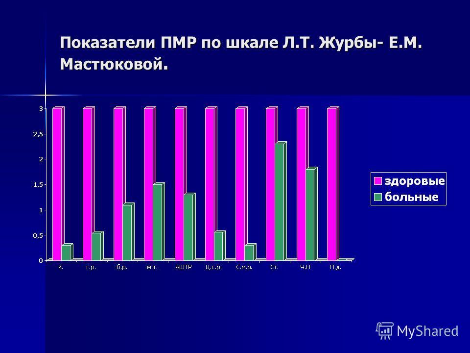 Показатели ПМР по шкале Л.Т. Журбы- Е.М. Мастюковой.