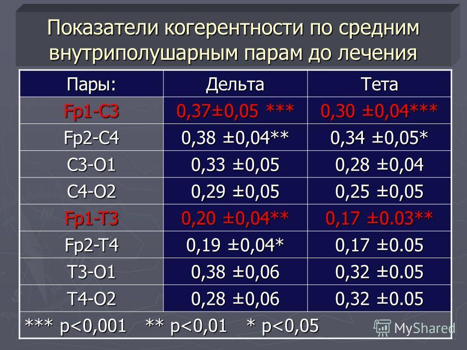 Показатели когерентности по средним внутриполушарным парам до лечения Пары:ДельтаТетаFp1-C3 0,37±0,05 *** 0,30 ±0,04*** Fp2-C4 0,38 ±0,04** 0,34 ±0,05* C3-O1 0,33 ±0,05 0,28 ±0,04 C4-O2 0,29 ±0,05 0,25 ±0,05 Fp1-T3 0,20 ±0,04** 0,17 ±0.03** Fp2-T4 0,