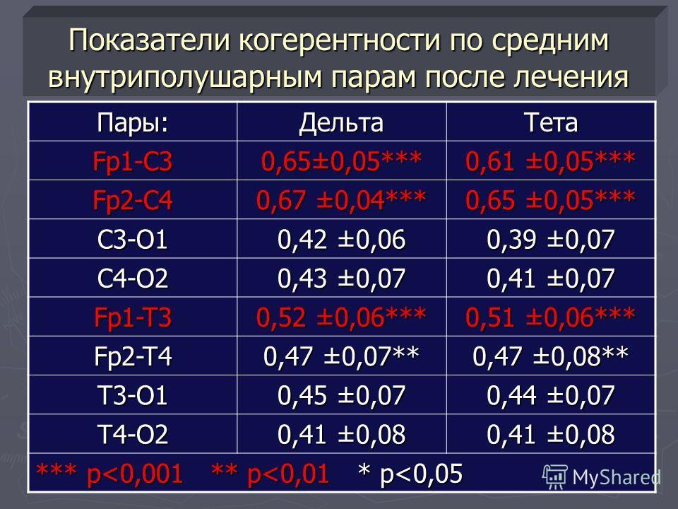Показатели когерентности по средним внутриполушарным парам после лечения Пары:ДельтаТетаFp1-C3 0,65±0,05*** 0,61 ±0,05*** Fp2-C4 0,67 ±0,04*** 0,65 ±0,05*** C3-O1 0,42 ±0,06 0,39 ±0,07 C4-O2 0,43 ±0,07 0,41 ±0,07 Fp1-T3 0,52 ±0,06*** 0,51 ±0,06*** Fp
