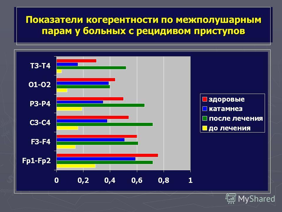 Показатели когерентности по межполушарным парам у больных с рецидивом приступов