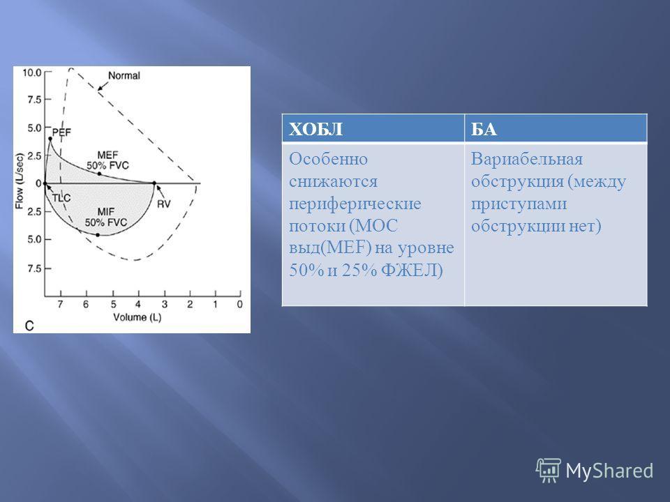 ХОБЛБА Особенно снижаются периферические потоки ( МОС выд ( МЕ F) на уровне 50% и 25% ФЖЕЛ ) Вариабельная обструкция ( между приступами обструкции нет )