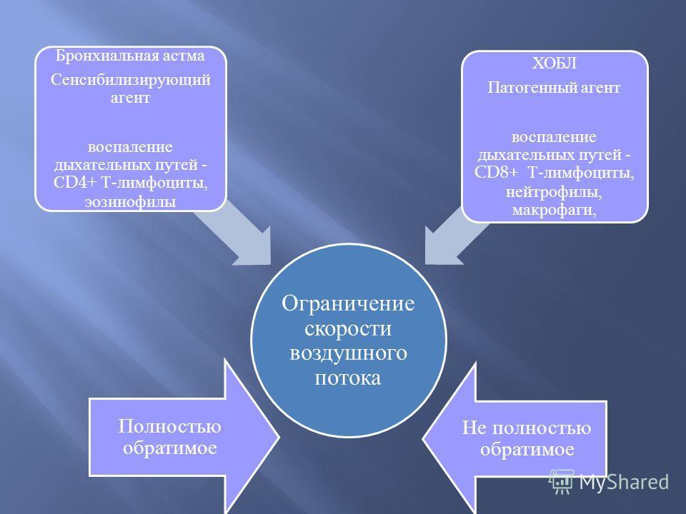 Ограничение скорости воздушного потока Бронхиальная астма Сенсибилизирующий агент воспаление дыхательных путей - СD4+ Т-лимфоциты, эозинофилы ХОБЛ Патогенный агент воспаление дыхательных путей - CD8+ Т-лимфоциты, нейтрофилы, макрофаги, Полностью обра