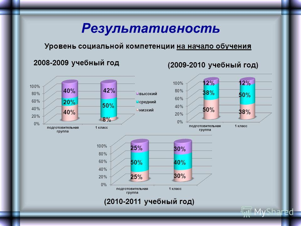 Результативность Уровень социальной компетенции на начало обучения 2008-2009 учебный год (2010-2011 учебный год) (2009-2010 учебный год)