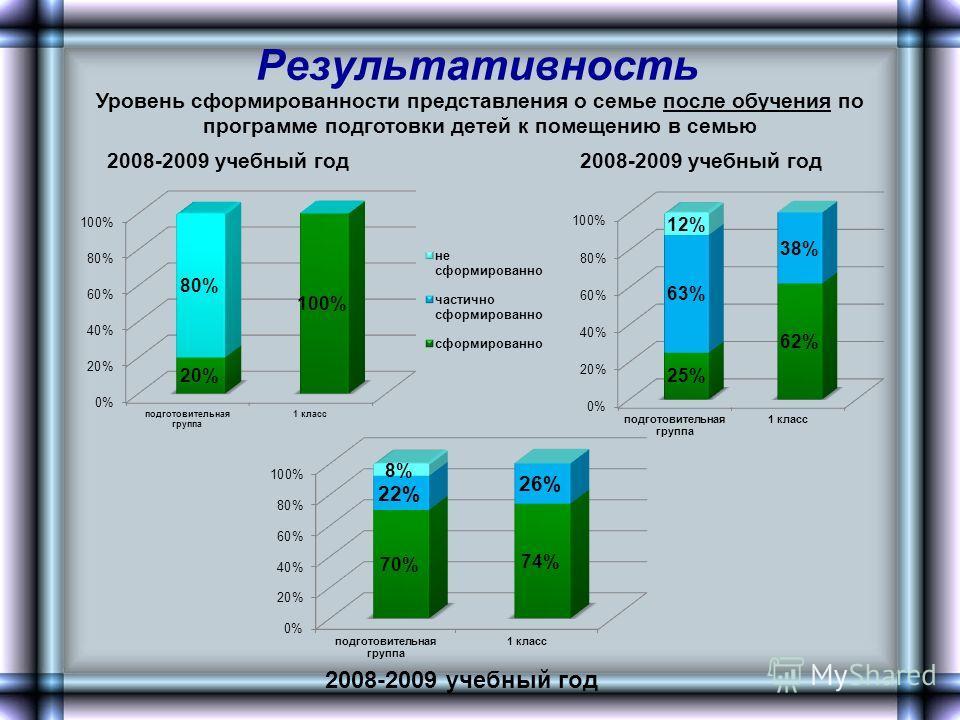 Результативность Уровень сформированности представления о семье после обучения по программе подготовки детей к помещению в семью 2008-2009 учебный год