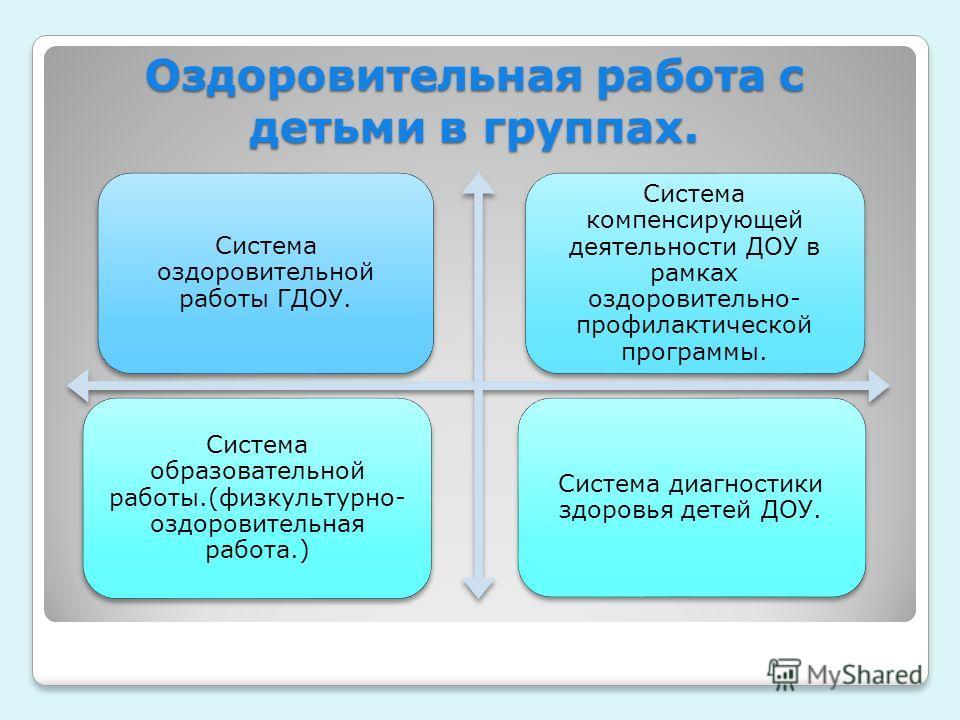 Оздоровительная работа с детьми в группах. Система оздоровительной работы ГДОУ. Система компенсирующей деятельности ДОУ в рамках оздоровительно- профилактической программы. Система образовательной работы.(физкультурно- оздоровительная работа.) Систем