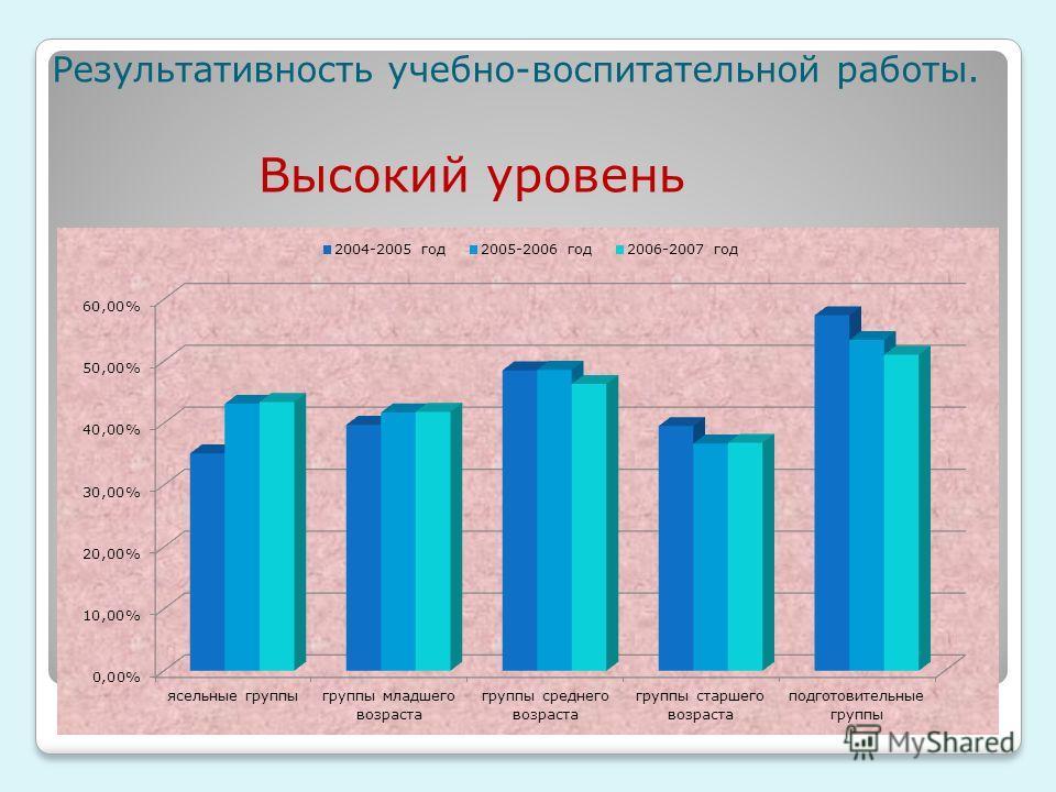Результативность учебно-воспитательной работы. Высокий уровень