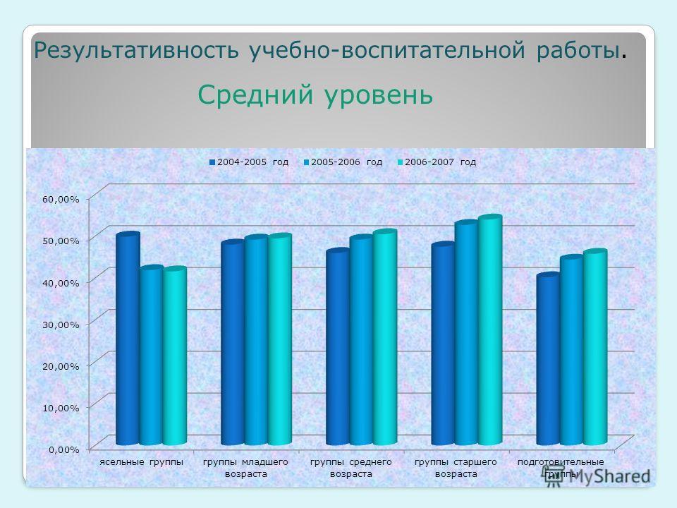 Результативность учебно-воспитательной работы. Средний уровень