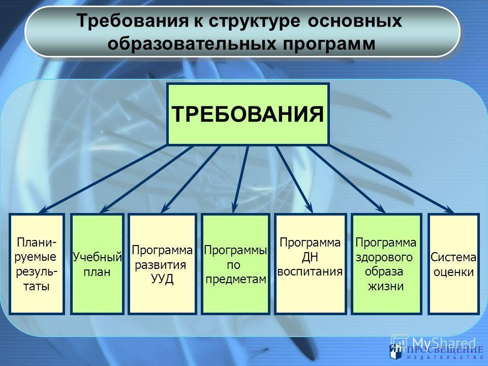 Требования к структуре основных образовательных программ Требования к структуре основных образовательных программ ТРЕБОВАНИЯ Учебный план Программа развития УУД Программы по предметам Система оценки Плани- руемые резуль- таты Программа ДН воспитания