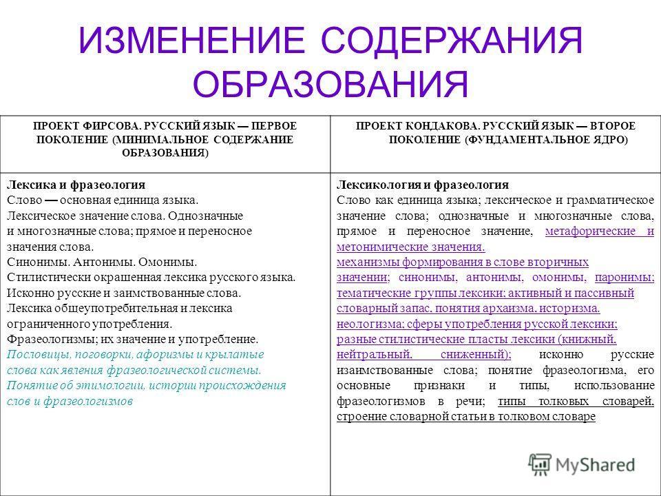 ИЗМЕНЕНИЕ СОДЕРЖАНИЯ ОБРАЗОВАНИЯ ПРОЕКТ ФИРСОВА. РУССКИЙ ЯЗЫК ПЕРВОЕ ПОКОЛЕНИЕ (МИНИМАЛЬНОЕ СОДЕРЖАНИЕ ОБРАЗОВАНИЯ) ПРОЕКТ КОНДАКОВА. РУССКИЙ ЯЗЫК ВТОРОЕ ПОКОЛЕНИЕ (ФУНДАМЕНТАЛЬНОЕ ЯДРО) Лексика и фразеология Слово основная единица языка. Лексическое