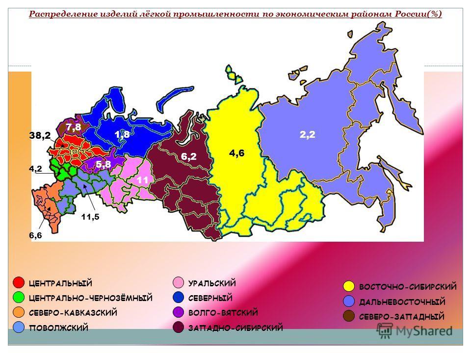 Распределение изделий лёгкой промышленности по экономическим районам России(%)38,2 ЦЕНТРАЛЬНЫЙ 4,2 ЦЕНТРАЛЬНО-ЧЕРНОЗЁМНЫЙ 6,6 СЕВЕРО-КАВКАЗСКИЙ ПОВОЛЖСКИЙ УРАЛЬСКИЙ СЕВЕРНЫЙ ВОЛГО-ВЯТСКИЙ ЗАПАДНО-СИБИРСКИЙ ВОСТОЧНО-СИБИРСКИЙ ДАЛЬНЕВОСТОЧНЫЙ СЕВЕРО-ЗА