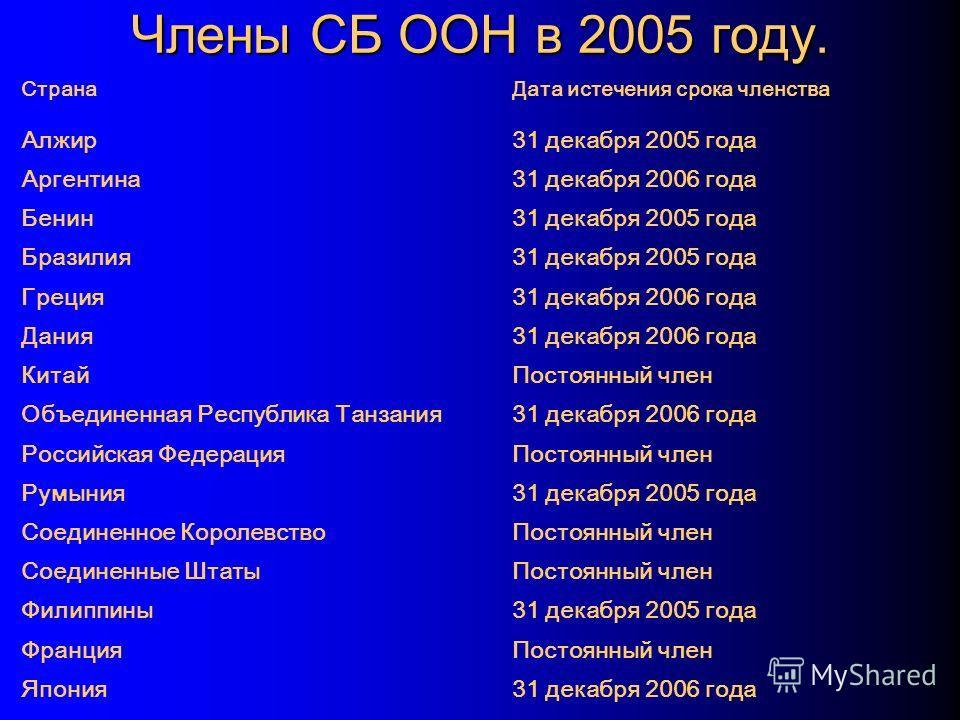 Члены СБ ООН в 2005 году. СтранаДата истечения срока членства Алжир31 декабря 2005 года Аргентина31 декабря 2006 года Бенин31 декабря 2005 года Бразилия31 декабря 2005 года Греция31 декабря 2006 года Дания31 декабря 2006 года КитайПостоянный член Объ