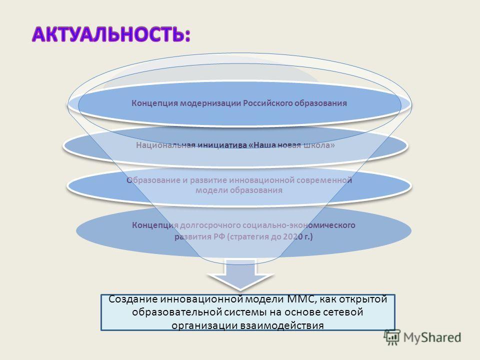 Концепция долгосрочного социально-экономического развития РФ (стратегия до 2020 г.) Создание инновационной модели ММС, как открытой образовательной системы на основе сетевой организации взаимодействия Образование и развитие инновационной современной