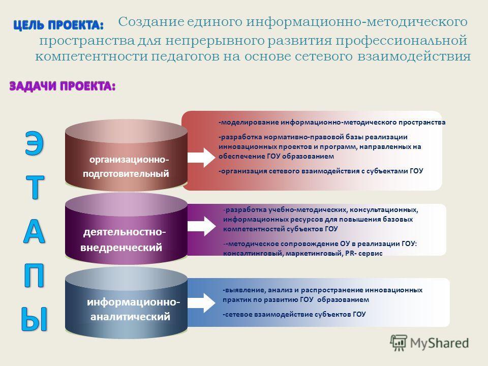 -моделирование информационно-методического пространства -разработка нормативно-правовой базы реализации инновационных проектов и программ, направленных на обеспечение ГОУ образованием -организация сетевого взаимодействия с субъектами ГОУ -разработка
