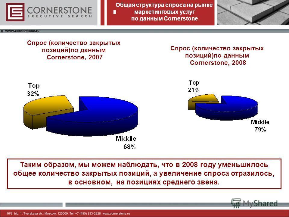 Общая структура спроса на рынке маркетинговых услуг по данным Cornerstone Таким образом, мы можем наблюдать, что в 2008 году уменьшилось общее количество закрытых позиций, а увеличение спроса отразилось, в основном, на позициях среднего звена. Спрос